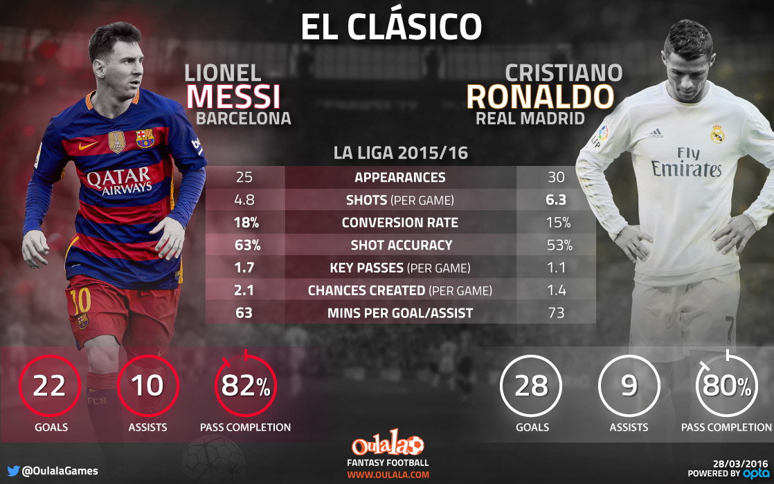 Lionel Messi Doesn T Like Being Compared To Cristiano