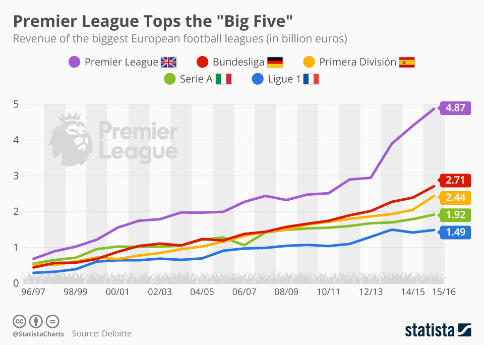 Richest Football Teams In The World 14 Premier League