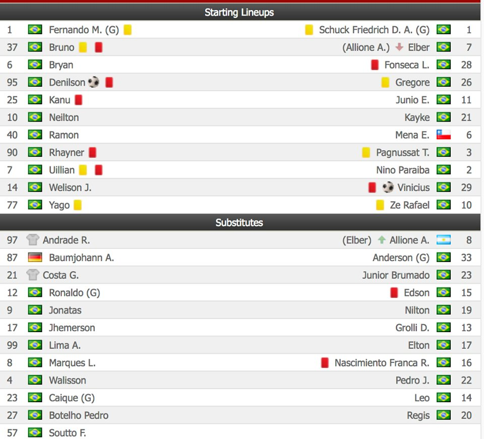 Brazilian game abandoned after 10 red cards