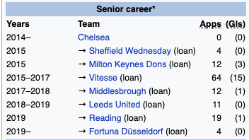 Quiz Guess The Footballer From Their Wikipedia Page 7 Joe Co Uk