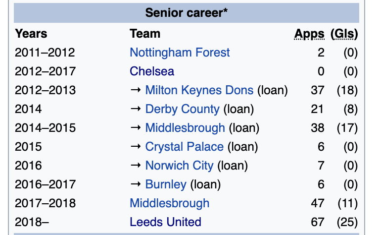 Quiz Guess The Footballer From Their Wikipedia Page 8 Joe Co Uk