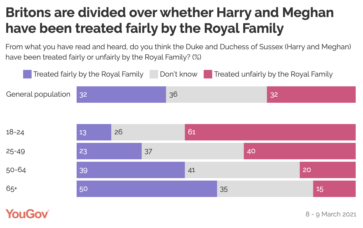 A YouGov poll on whether Harry and Meghan Markle have been treated fairly by the Royal Family
