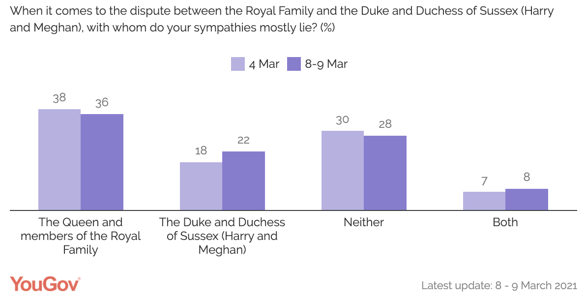 YouGov poll on whether the British public sympathise more with Meghan and Harry or the Royal Family