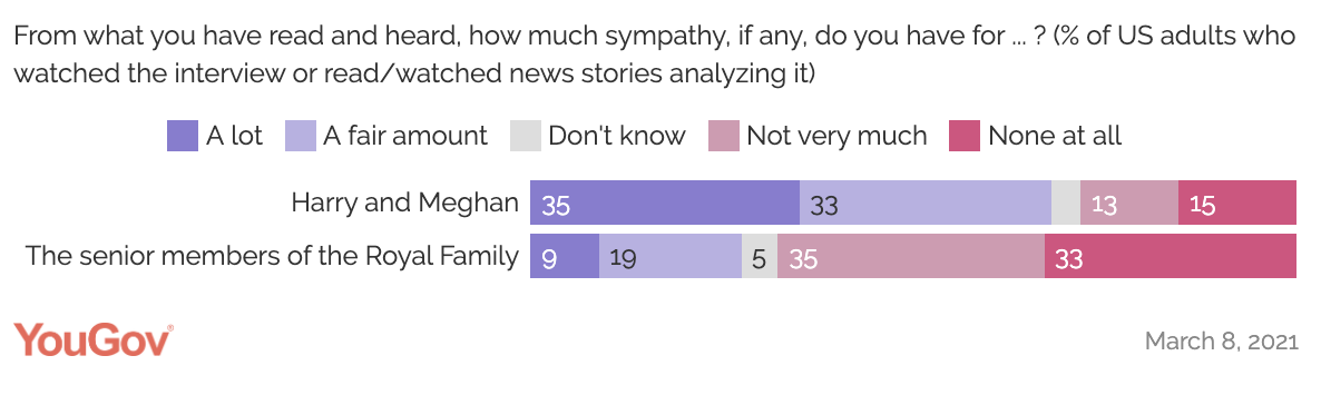 A YouGov poll on whether the American public have more sympathy for Meghan and Harry or the Royal Family