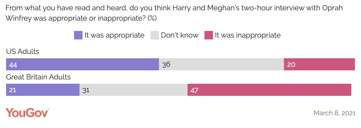 A YouGov poll on whether the British and American public believe Meghan and Harry's interview was appropriate