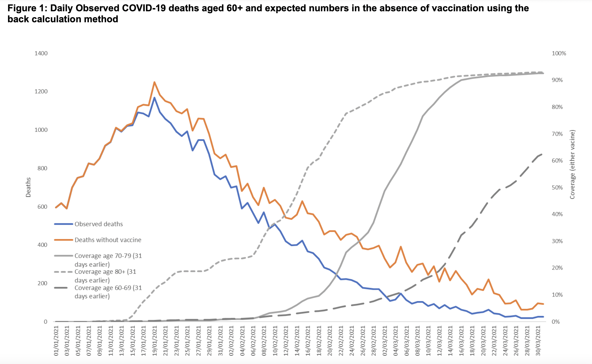 10,400 Covid deaths prevented between December and March