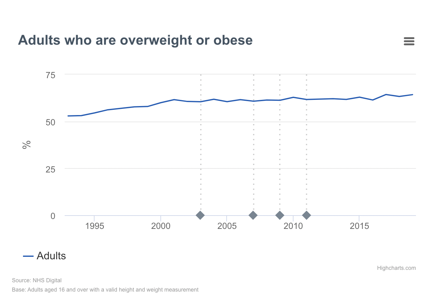 Adult obesity in the UK